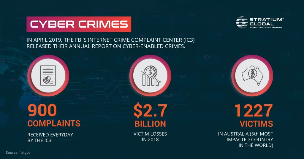 cyber-enabled crimes